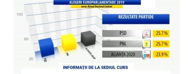 EXIT POLL Curs-Avangarde la inchiderea urnelor: PSD si PNL se afla la egalitate, alianta USR-PLUS vine puternic din urma
